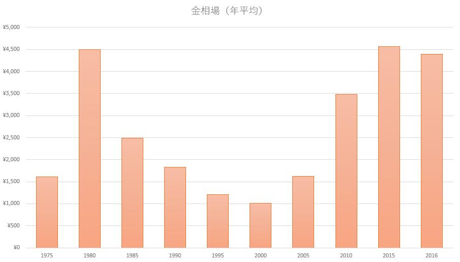 過去40年の金相場推移