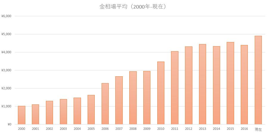 金相場推移2000年以降