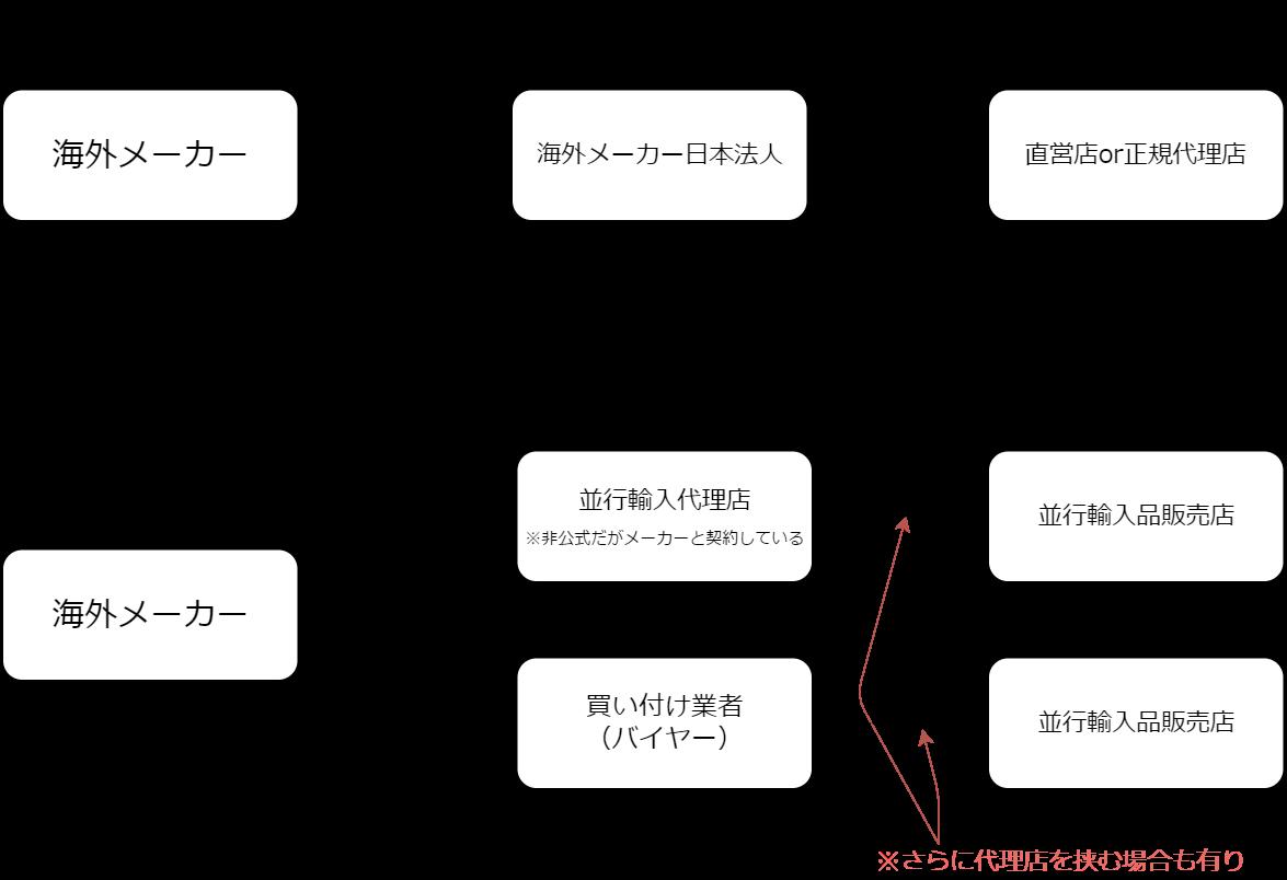 正規品・並行輸入品フロー図