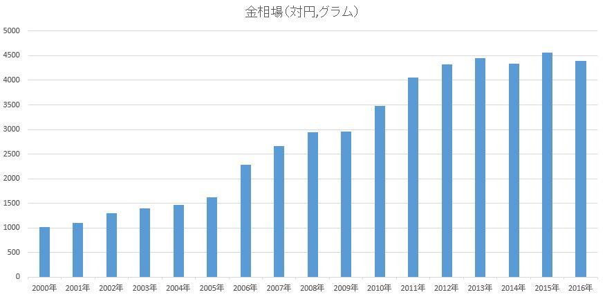 対円金相場グラフ