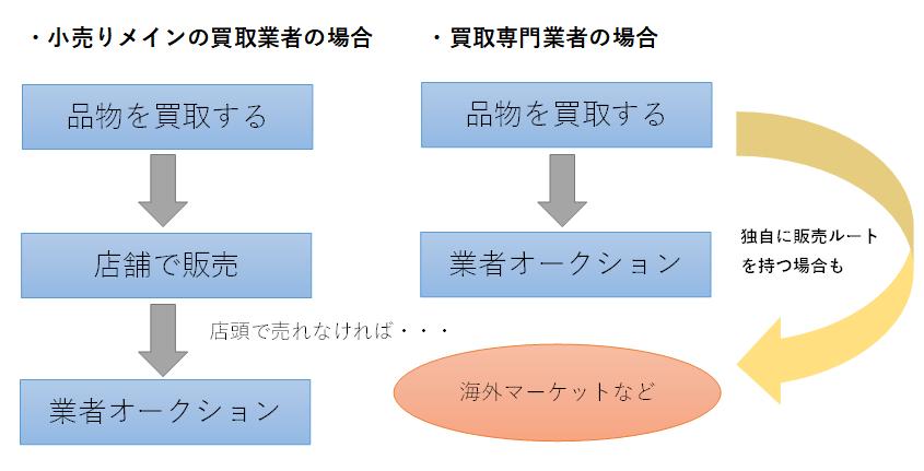 買取業者販売ルートチャート図