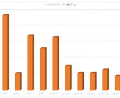 インスタフォロワー数チャート図