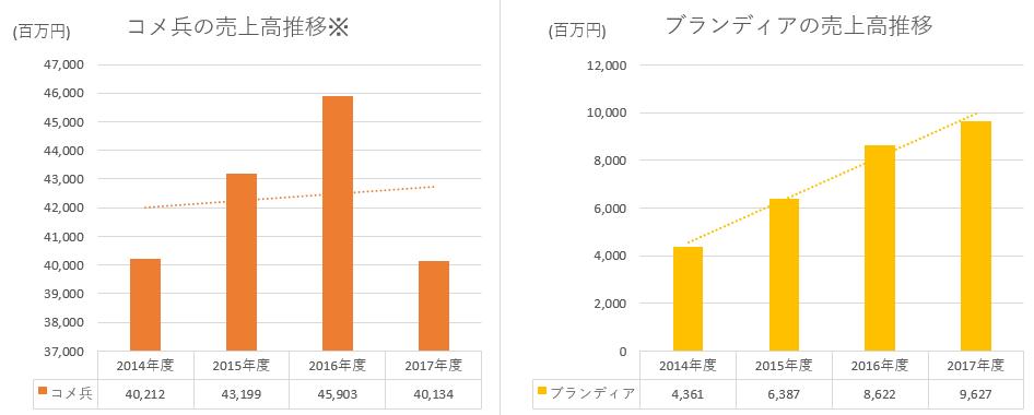 コメ兵とブランディアの売上高推移の比較
