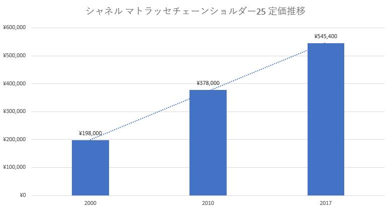 シャネルチェーンショルダー定価推移