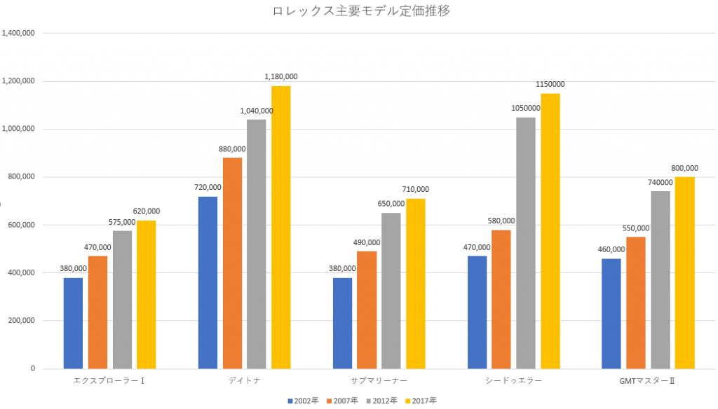 ロレックスの主要モデル定価推移グラフ