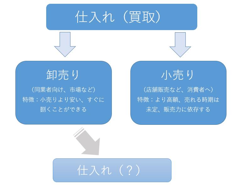 買取流れチャート図