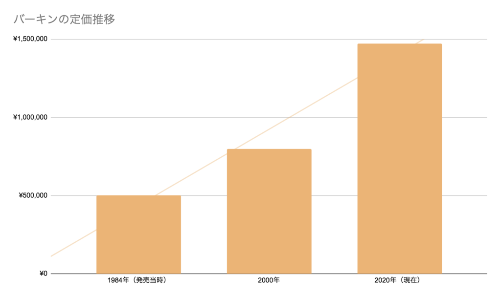 バーキン発売当初から2020年までの定価推移